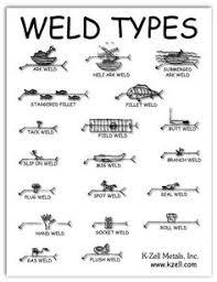 welding tools names. weld types #welding #fun #goodtips welding tools names