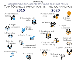 21st century skills educational technology please note some present and future skills that are deemed to be important
