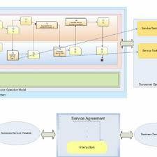 Component Business Modeling (Cbm) Framework | Download Scientific ...