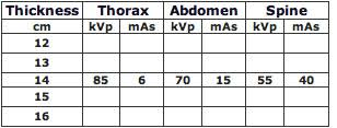 X Ray Factors Chart Veterinary Imaging Associates