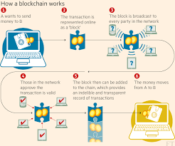how cyber security works blockchain and cybersecurity i security art work