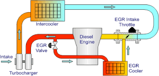 your egr valve can block or fail an cause running faults possible reasons why the valve does not open