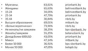 Отчет о iii Международной практической конференции Инновации  В нашей стране аудитория банков полностью соответствует аудитории белорусского интернета Мужчины используют его более активно