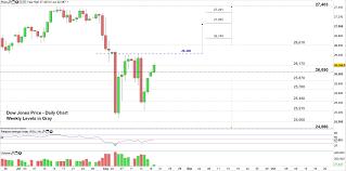 Dji Chart Us Markets Analysis Dollar Index Dxy Dow Jones Dji