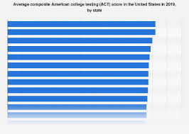 U S Average Act Scores By State 2019 Statista