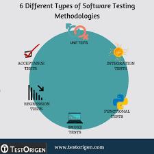 Types Of Software Testing 6 Most Common Software Testing Methodologies Testorigen
