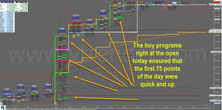 Nifty Order Flow Charts
