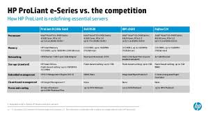 Hp Proliant Gen8 E Series And P Series Convergence Of