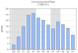 Great Depression Chart Contrasts And Comparisons Between The Great Depression And