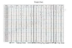 Poodle Size Weight Chart Poodle Growth Standard Poodle Puppy