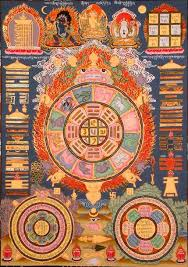 Buddhist Astrology Birth Chart Bodhicitta Org The Official Website Of Chamtrul Rinpoche
