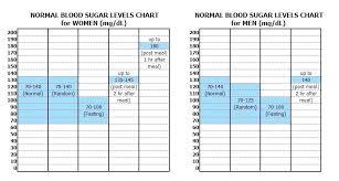 Normal Random Blood Sugar Levels Chart Factual Gestational Diabetes Blood Sugar Range Chart Fasting