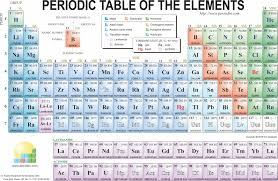 periodic table with ionic charges and atomic m copy diffe new pdf details elements sargent