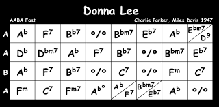 Donna Lee Chart Donna Lee Tune Of The Month Jan 07 Djangobooks Forum