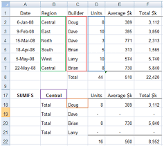 Excel Sumif And Sumifs Formulas Explained My Online