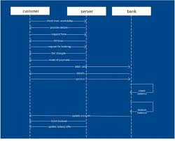 Sequence Diagram For Hotel Reservation System Luxury Use Case ...
