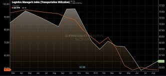 Transportation Index Chart Trucking Utilization Improves While Prices Remain Suppressed