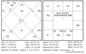 South Indian Natal Chart Graha Mantras In Indian Vedic Astrology How They Work