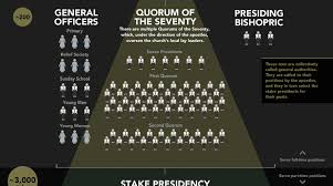 Lds Leadership Chart How The Mormon Hierarchy Is Organized