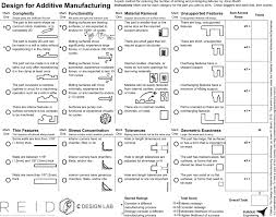 The Design for Additive Manufacturing Worksheet | Journal of ...