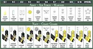Navy Rank Insignia Chart Us Military Rank Chart Officer Bedowntowndaytona Com