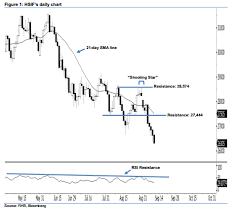 Hang Seng Index Futures Charts Another Black Candle Rhb