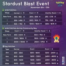 Stardust Bonus Charts And Farming Guide Stardust Blast And