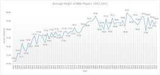 Does Height Affect Performance In Basketball Siowfa16
