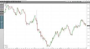 Gold Metal Price Chart Gold Three Charts Spell Confusion Cqg News
