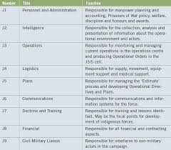 The Context For Planning Military Health Services Support