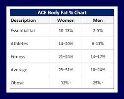 Fat Water Muscle Percentage Chart Whats The Best Way To Measure Body Composition Invictus