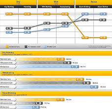 Snow Tire Comparison Chart All Season Or Winter Tyres Which Tyres To Choose Oponeo