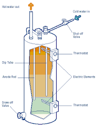 electric water heater diagram great heater ideas what is a heat pump water heater