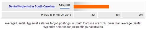Entry Level Dental Hygienist Salary Archives Salary By State