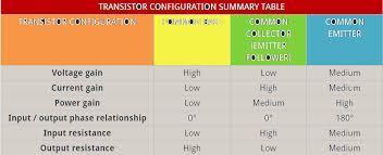 Transistor Configuration Comparison Chart Transistor Configuration Common Base Collector And Emitter