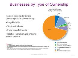 Business Ownership Types Forms Of Business Ownership Ppt Download