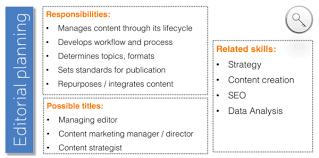 Managing Editor Job Description Beauteous 48 Skills For New Growing Mature Content Marketing Programs