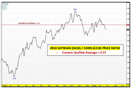 Us Corn Weekly Market Outlook Working Off Excess Supply