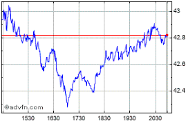 Aig Stock History Chart American Share Price Aig Stock Quote Charts Trade