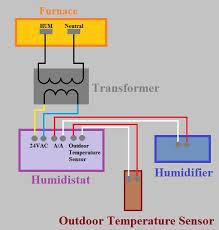 aire wiring diagram wiring how do i connect my whole house heating wiring aire humidifier to york tg furnace humidifier wiring transformer