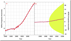Propagation Of Error And The Reliability Of Global Air
