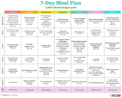 Diet Chart For Female For Weight Loss Start Small 7 Day Healthy Diet Meal Plan