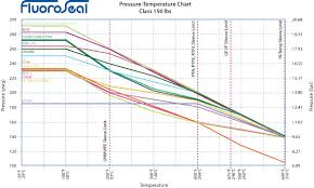 Fluoroseal Specialty Valves Pressure Temperature Charts