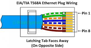 t568a vs t568b diagram schematics wiring diagram t568b patch panel wiring diagram data wiring diagram t568b crossover cable t568a vs t568b diagram source cat5e