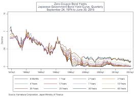 Donald R Van Deventers Blog Interest Rate Risk Lessons