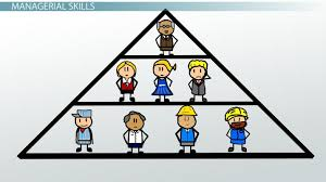 Example Of Management Skills What Are Human Skills In Management Definition Example Video