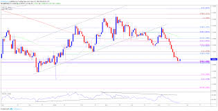 Gbp Usd Fx Rate Chart Gbpusd Rate Outlook Mired By Renewed Threat Of Hard Brexit