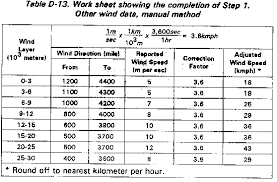 Wind Correction Chart Fm 3 3 1 Appendix D