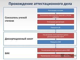 Презентация на тему АИС Электронный ВАК Модули АИС  4 Прохождение аттестационного дела Регистрация