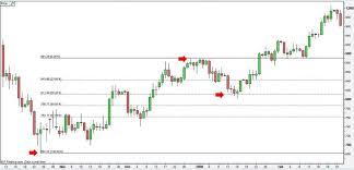 Forex Free Online Trading Fibonacci Retracements